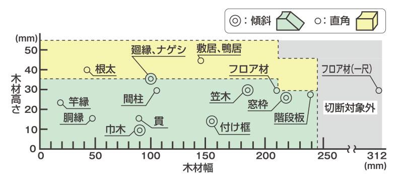 HiKOKI(ハイコーキ)コードレス卓上スライド丸のこ(C3606DRB)で切断可能な内装材の目安