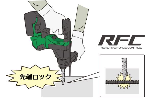 RFC說明圖