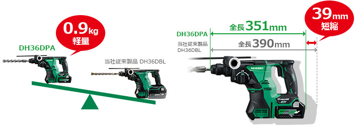 我們的常規產品:比無繩電鎚DH36DBL輕0.9kg,短39mm