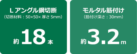 L角鋼切割:約18件(切割材料:50 x 50 x厚度5 mm),砂漿壓痕:約3.2 m(壓痕深度:30 mm)