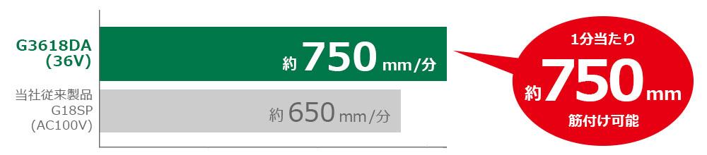 G18SP(AC100V)可以每分鐘650毫米的速度摺痕。 G3618DA(36V)可以每分鐘750毫米的速度摺痕。